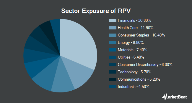 Sector Exposure of Invesco S&P 500 Pure Value ETF (NYSEARCA:RPV)