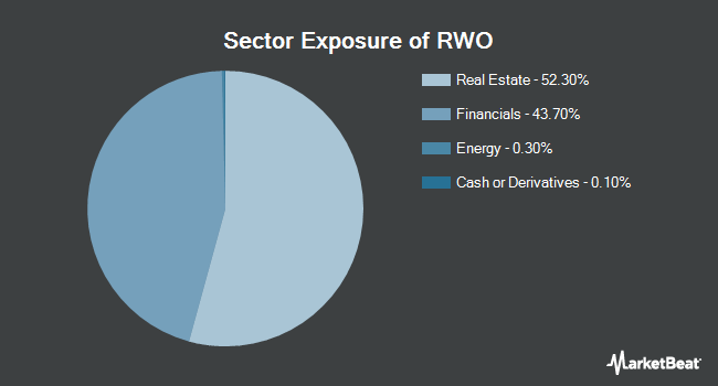 Sector Exposure of SPDR Dow Jones Global Real Estate ETF (NYSEARCA:RWO)