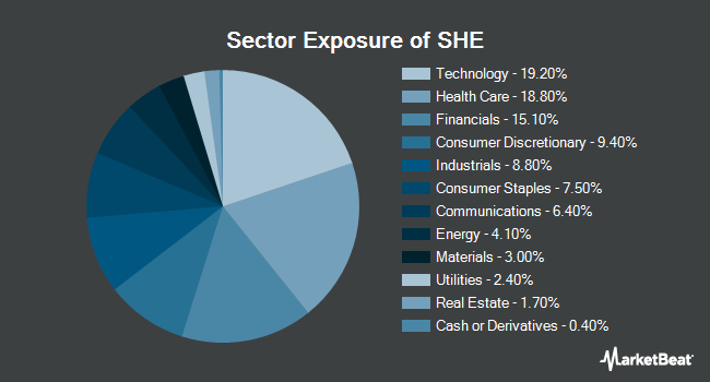Sector Exposure of SPDR SSGA Gender Diversity Index ETF (NYSEARCA:SHE)
