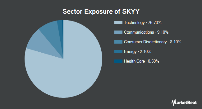 Sector Exposure of First Trust Cloud Computing ETF (NASDAQ:SKYY)