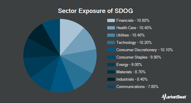 Sector Exposure of ALPS Sector Dividend Dogs ETF (NYSEARCA:SDOG)