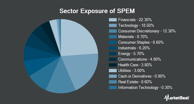 Sector Exposure of SPDR Portfolio Emerging Markets ETF (NYSEARCA:SPEM)