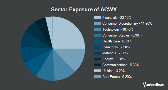 Sector Exposure of iShares MSCI ACWI ex US ETF (NASDAQ:ACWX)
