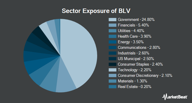 Sector Exposure of Vanguard Long-Term Bond ETF (NYSEARCA:BLV)