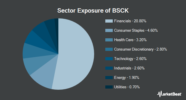 Sector Exposure of Invesco BulletShares 2020 Corporate Bond ETF (NYSEARCA:BSCK)