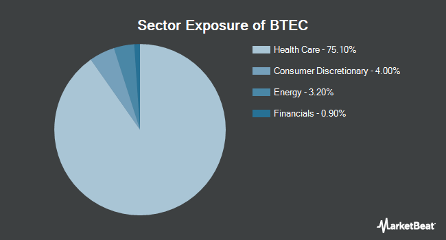 Sector Exposure of Principal Healthcare Innovators Index ETF (NASDAQ:BTEC)