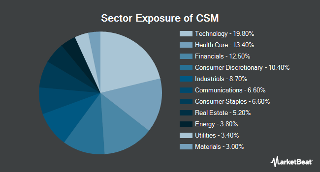 Sector Exposure of ProShares Large Cap Core Plus (BATS:CSM)