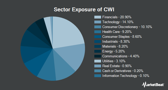 Sector Exposure of SPDR MSCI ACWI ex-US ETF (NYSEARCA:CWI)