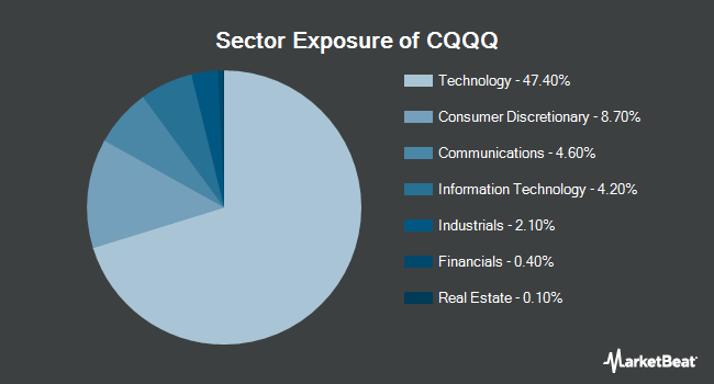 Sector Exposure of Invesco China Technology ETF (NYSEARCA:CQQQ)