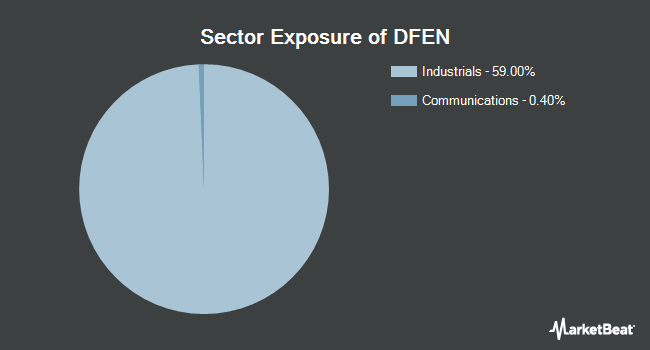 Sector Exposure of Direxion Daily Aerospace & Defense Bull 3X Shares (NYSEARCA:DFEN)