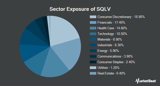 Sector Exposure of Legg Mason Small-Cap Quality Value ETF (NASDAQ:SQLV)