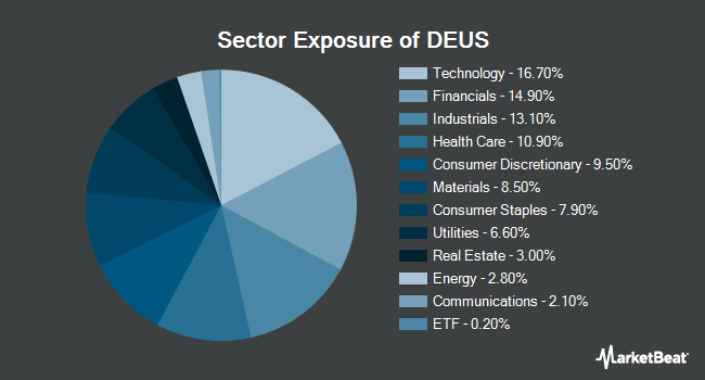 Sector Exposure of X-trackers Russell 1000 Comprehensive Factor ETF (NYSEARCA:DEUS)