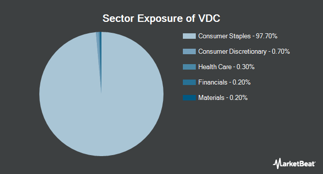 Sector Exposure of Vanguard Consumer Staples ETF (NYSEARCA:VDC)