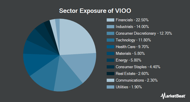 Sector Exposure of Vanguard S&P Small-Cap 600 ETF (NYSEARCA:VIOO)