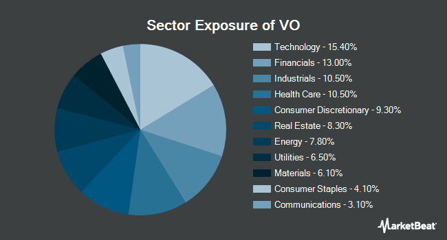 Sector Exposure of Vanguard Mid-Cap ETF (NYSEARCA:VO)