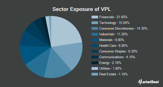 Sector Exposure of Vanguard FTSE Pacific ETF (NYSEARCA:VPL)