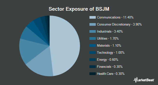 Sector Exposure of Invesco BulletShares 2022 High Yield Corporate Bond ETF (NYSEARCA:BSJM)