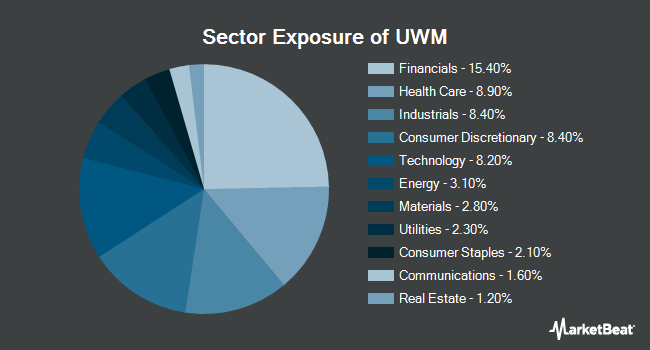Sector Exposure of ProShares Ultra Russell2000 (NYSEARCA:UWM)