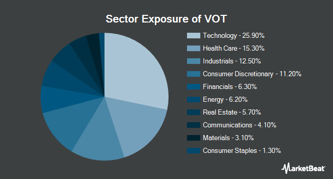 Sector Exposure of Vanguard Mid-Cap Growth ETF (NYSEARCA:VOT)