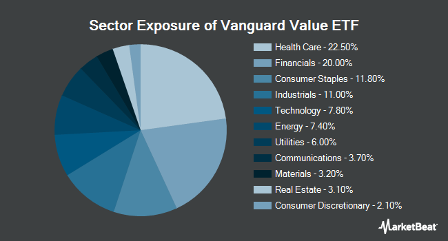 Sector Exposure of Vanguard Value ETF (NYSEARCA:VTV)