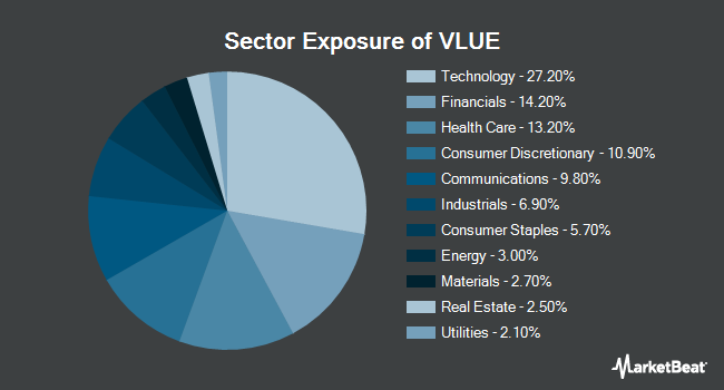 Sector Exposure of iShares Edge MSCI USA Value Factor ETF (BATS:VLUE)