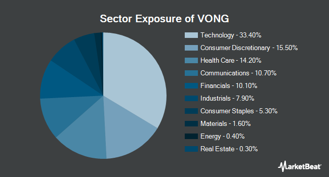 Sector Exposure of Vanguard Russell 1000 Growth ETF (NASDAQ:VONG)