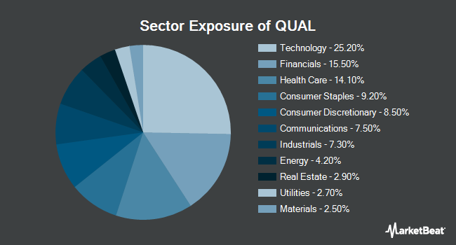 Sector Exposure of iShares Edge MSCI USA Quality Factor ETF (BATS:QUAL)