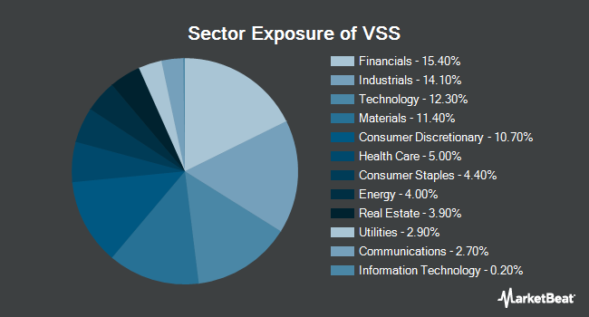 Sector Exposure of Vanguard FTSE All-World ex-US Small-Cap ETF (NYSEARCA:VSS)