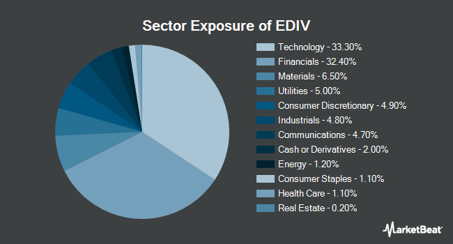 Sector Exposure of SPDR S&P Emerging Markets Dividend ETF (NYSEARCA:EDIV)