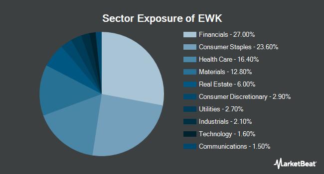 Sector Exposure of iShares MSCI Belgium ETF (NYSEARCA:EWK)