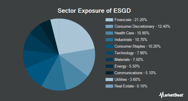 Sector Exposure of iShares MSCI EAFE ESG Optimized ETF (NASDAQ:ESGD)