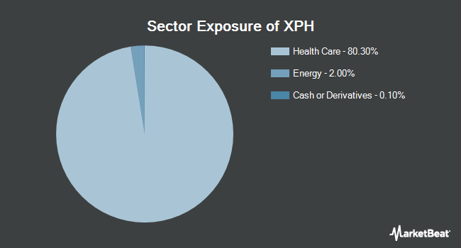 Sector Exposure of SPDR S&P Pharmaceuticals ETF (NYSEARCA:XPH)