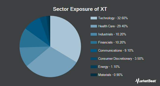 Sector Exposure of iShares Exponential Technologies ETF (NASDAQ:XT)