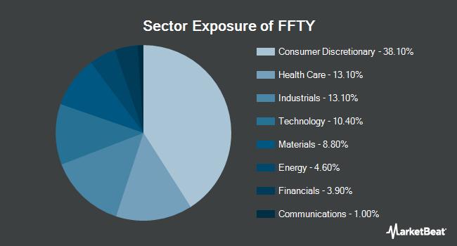 Sector Exposure of Innovator IBD 50 ETF (NYSEARCA:FFTY)