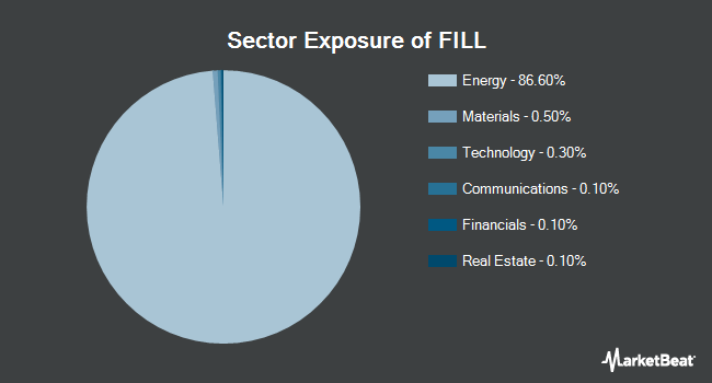 Sector Exposure of iShares MSCI Global Energy Producers ETF (NYSEARCA:FILL)