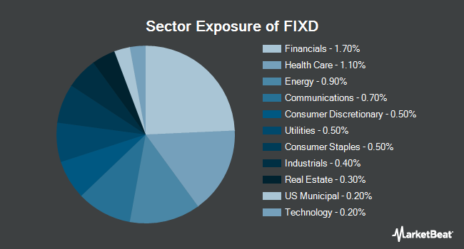 Sector Exposure of First Trust TCW Opportunistic Fixed Income ETF (NASDAQ:FIXD)