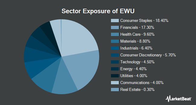 Sector Exposure of iShares MSCI United Kingdom ETF (NYSEARCA:EWU)