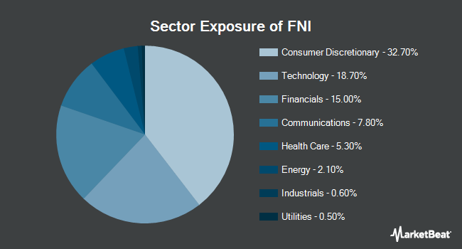Sector Exposure of First Trust Chindia ETF (NYSEARCA:FNI)