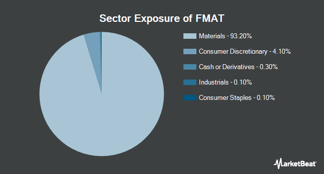 Sector Exposure of Fidelity MSCI Materials Index ETF (NYSEARCA:FMAT)