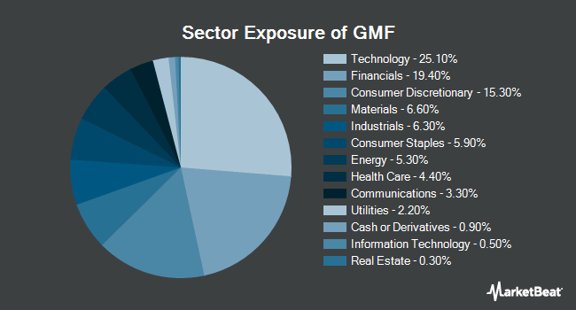 Sector Exposure of SPDR S&P Emerging Asia Pacific ETF (NYSEARCA:GMF)