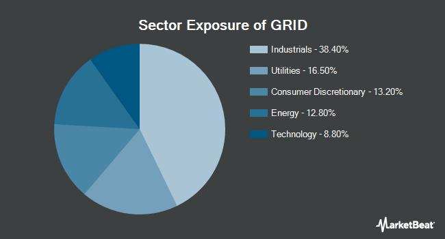 Sector Exposure of First Trust NASDAQ Clean Edge Smart Grid Infrastructure Index Fund (NASDAQ:GRID)