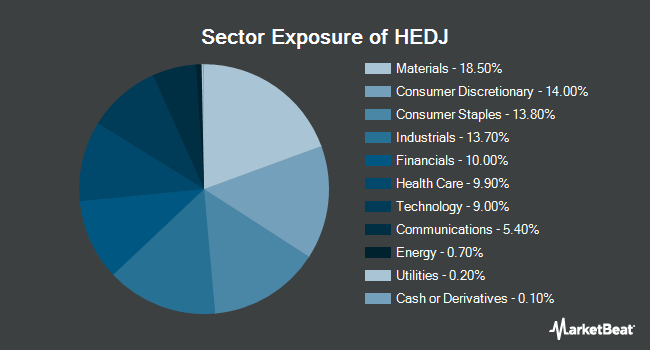 Sector Exposure of WisdomTree Europe Hedged Equity Fund (NYSEARCA:HEDJ)