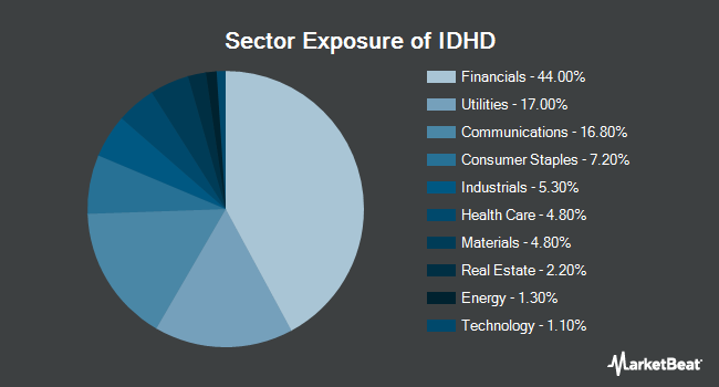 Sector Exposure of Invesco S&P International Developed High Dividend Low Volatility ETF (BATS:IDHD)