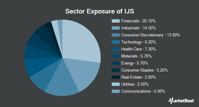 Sector Exposure of iShares S&P Small-Cap 600 Value ETF (NYSEARCA:IJS)