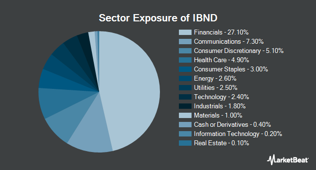Sector Exposure of SPDR Bloomberg Barclays International Corporate Bond ETF (NYSEARCA:IBND)