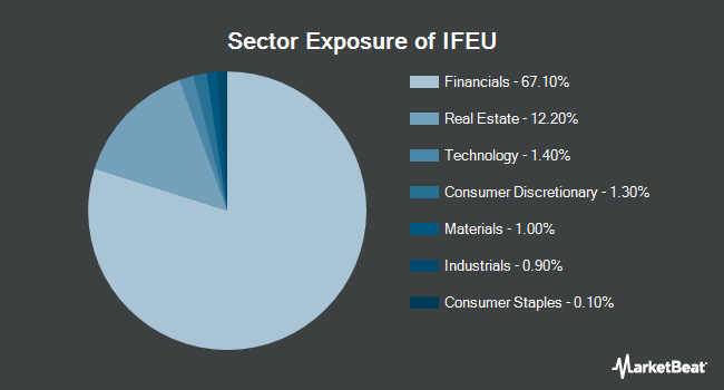 Sector Exposure of iShares Europe Developed Real Estate ETF (NASDAQ:IFEU)