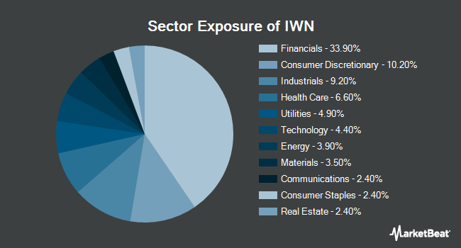 Sector Exposure of iShares Russell 2000 Value ETF (NYSEARCA:IWN)