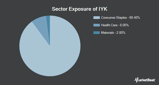Sector Exposure of iShares US Consumer Goods ETF (NYSEARCA:IYK)
