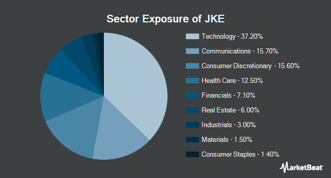 Sector Exposure of iShares Morningstar Large-Cap Growth ETF (NYSEARCA:JKE)