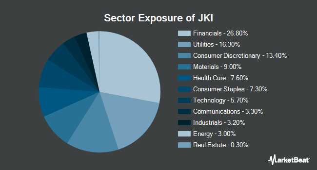 Sector Exposure of iShares Morningstar Mid-Cap Value ETF (NASDAQ:JKI)